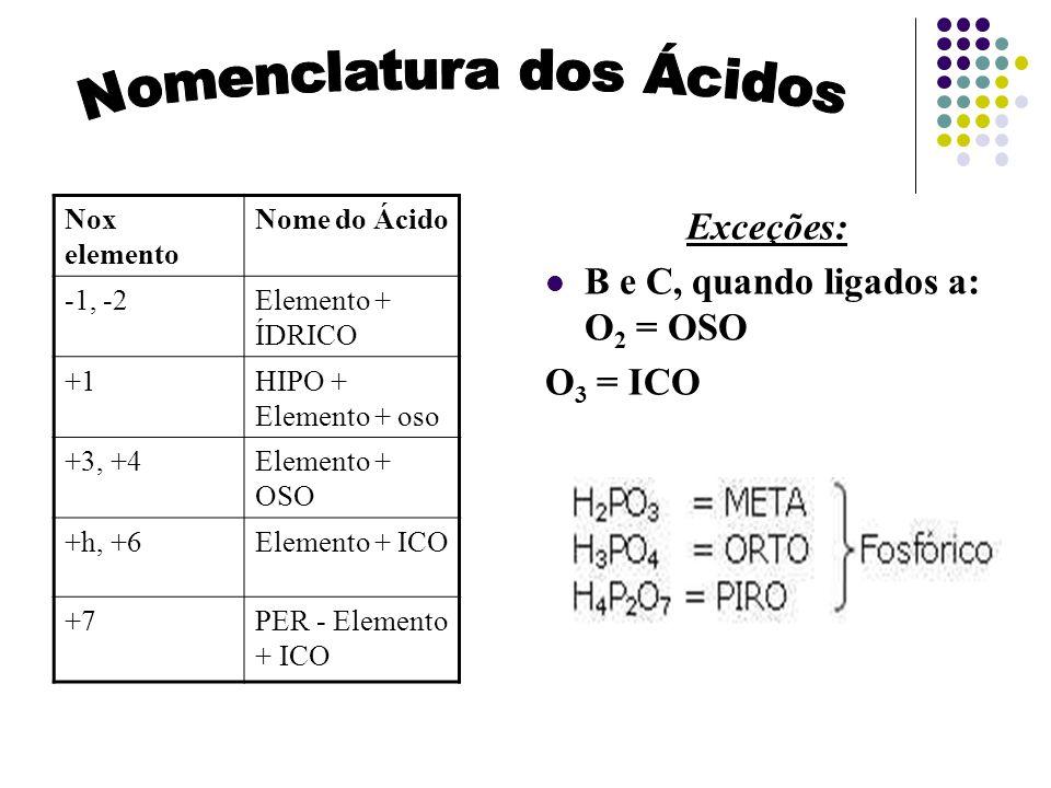 Exceções: B e C, quando ligados a: O 2 = OSO O 3 = ICO Nox elemento Nome do Ácido -1, -2Elemento + ÍDRICO +1HIPO + Elemento + oso +3, +4Elemento + OSO