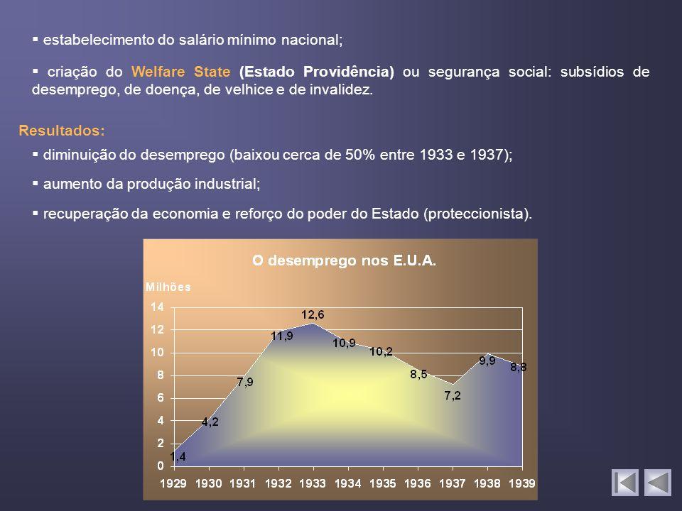 Resultados: estabelecimento do salário mínimo nacional; criação do Welfare State (Estado Providência) ou segurança social: subsídios de desemprego, de doença, de velhice e de invalidez.