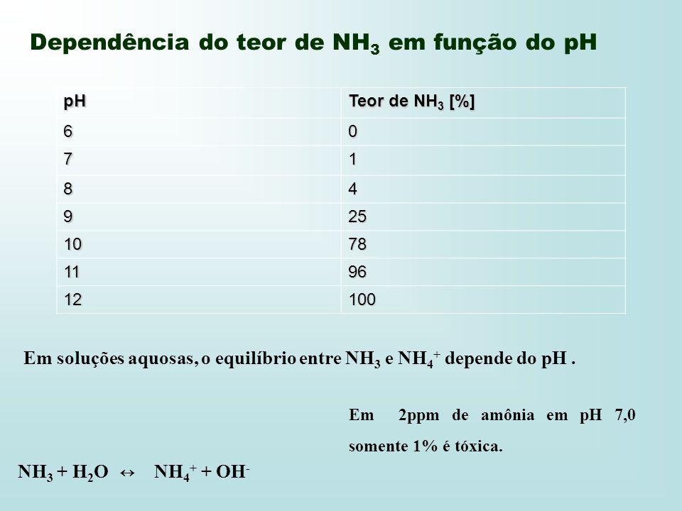 Dependência do teor de NH 3 em função do pH pH Teor de NH 3 [%] 60 71 84 925 1078 1196 12100 Em soluções aquosas, o equilíbrio entre NH 3 e NH 4 + dep