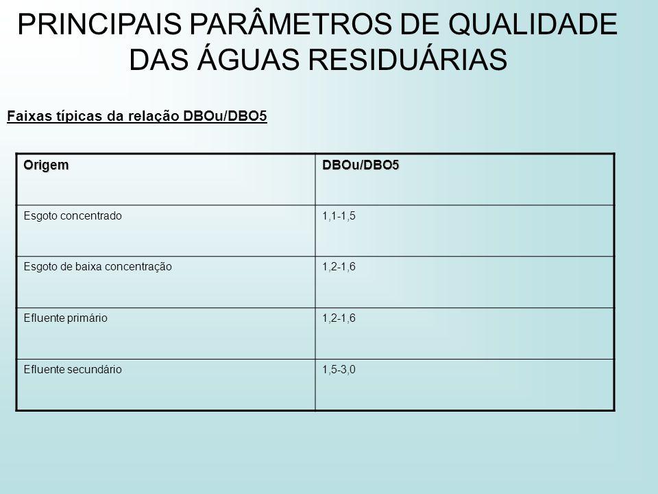 PRINCIPAIS PARÂMETROS DE QUALIDADE DAS ÁGUAS RESIDUÁRIAS Faixas típicas da relação DBOu/DBO5 OrigemDBOu/DBO5 Esgoto concentrado1,1-1,5 Esgoto de baixa