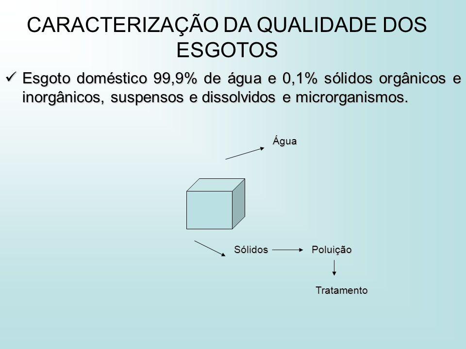 CARACTERIZAÇÃO DA QUALIDADE DOS ESGOTOS Esgoto doméstico 99,9% de água e 0,1% sólidos orgânicos e inorgânicos, suspensos e dissolvidos e microrganismo