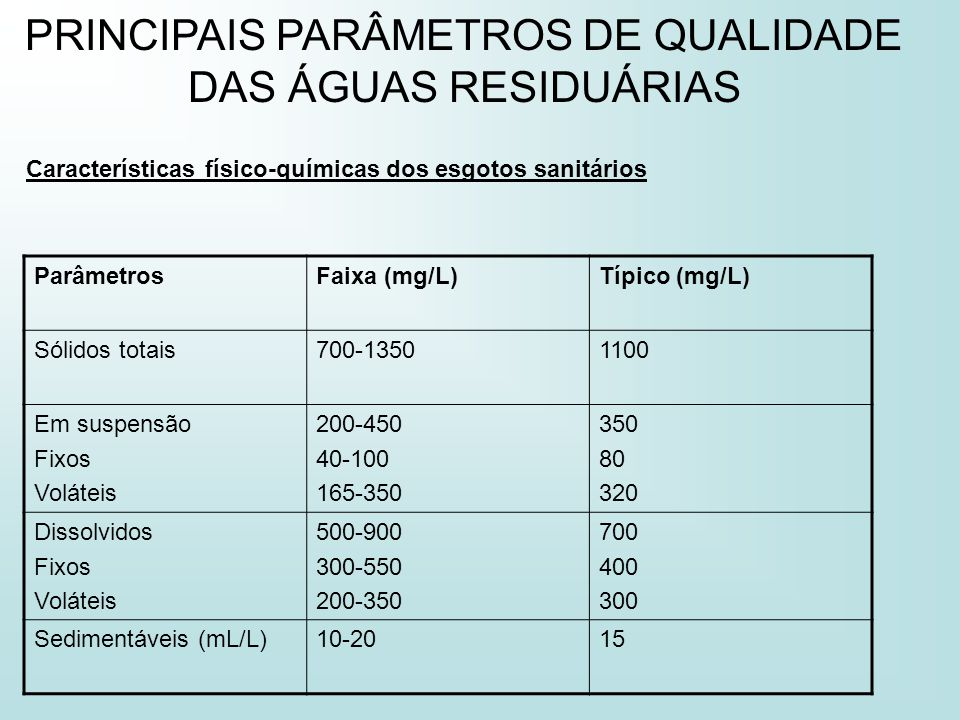 PRINCIPAIS PARÂMETROS DE QUALIDADE DAS ÁGUAS RESIDUÁRIAS Características físico-químicas dos esgotos sanitários ParâmetrosFaixa (mg/L)Típico (mg/L) Só