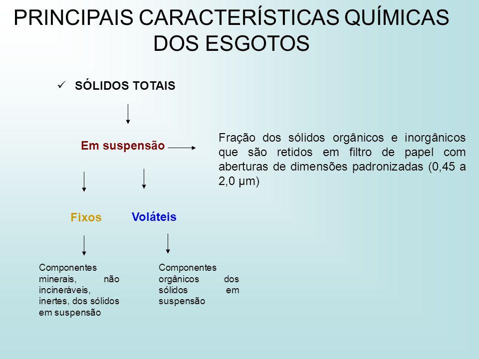PRINCIPAIS CARACTERÍSTICAS QUÍMICAS DOS ESGOTOS SÓLIDOS TOTAIS Dissolvidos Fração dos sólidos orgânicos e inorgânicos que não são retidos em filtro de papel com aberturas de dimensões padronizadas (0,45 a 2,0 µm).