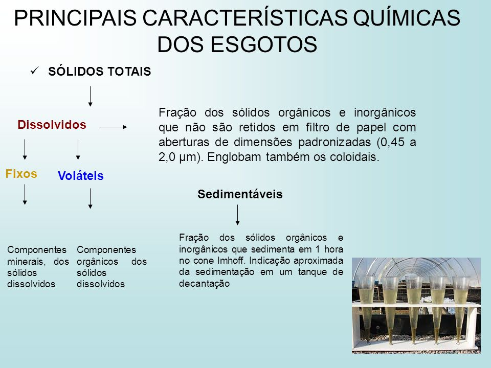 PRINCIPAIS PARÂMETROS DE QUALIDADE DAS ÁGUAS RESIDUÁRIAS Totais (ST) (1000 mg/L) Em suspensão (SS ou ST) (350 mg/L) Dissolvidos (SD ou SDT) (650 mg/L) Fixos (SSF) (50 mg/L) Voláteis (SSV) (300 mg/L) Fixos (SDF) (400 mg/L) Voláteis (SDV) (250 mg/L)
