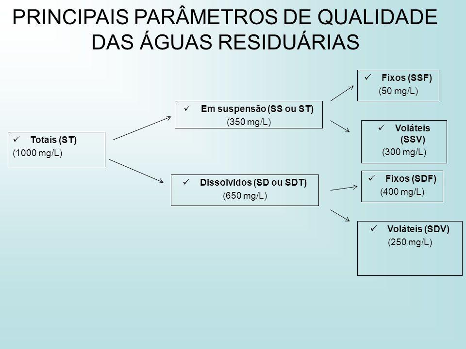 PRINCIPAIS PARÂMETROS DE QUALIDADE DAS ÁGUAS RESIDUÁRIAS Totais (ST) (1000 mg/L) Em suspensão (SS ou ST) (350 mg/L) Dissolvidos (SD ou SDT) (650 mg/L)