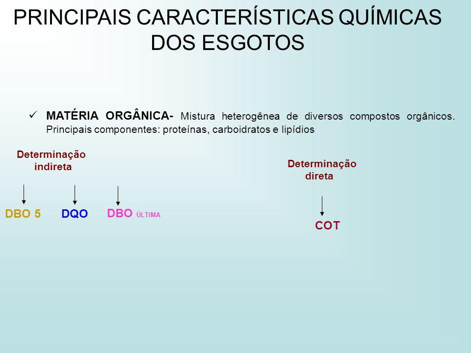 PRINCIPAIS PARÂMETROS DE QUALIDADE DAS ÁGUAS RESIDUÁRIAS Faixas típicas da relação DQO/DBO5 Relação DQO/DBO baixa A fração biodegradável é elevada Indicação para o tratamento biológico < cerca de 2,5 Relação DQO/DBO intermediária A fração biodegradável não é elevada Estudos de tratabilidade para verificar viabilidade do tratamento biológico Entre cerca de 2,5 e 3,5 Relação DQO/DBO elevada A fração inerte (não biodegradável) é elevada Possível indicação para tratamento fisico-químico > Cerca de 3,5 ou 4,0
