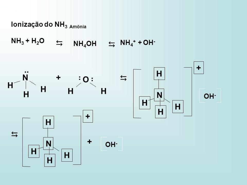Ionização do NH 3 Amônia NH 3 + H 2 O NH 4 OH NH 4 + + OH - N.. H H H + O H H N H H H H + OH - + N H H H H + OH -
