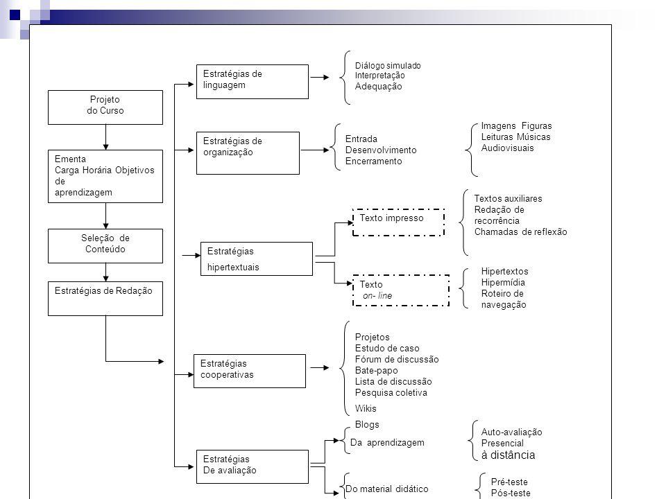 Textos auxiliares Redação de recorrência Chamadas de reflexão Estratégias de linguagem Seleção de Conteúdo Estratégias de organização Estratégias hipe