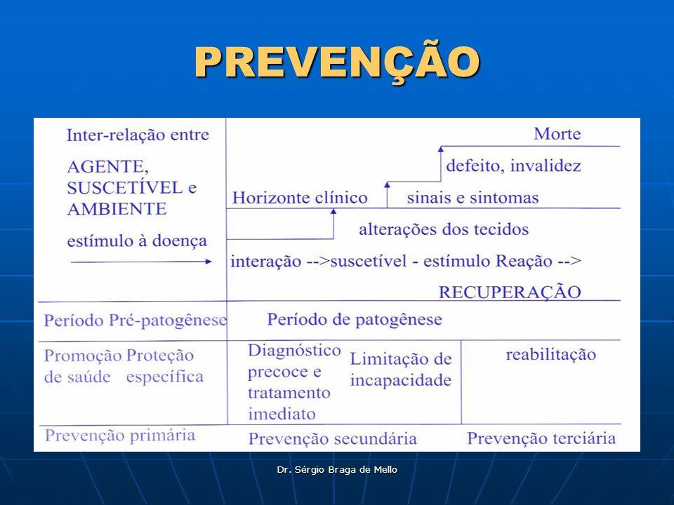 Dr. Sérgio Braga de Mello PREVENÇÃO