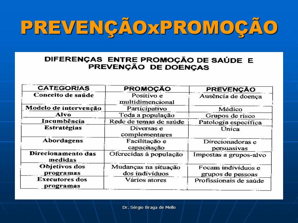 Dr. Sérgio Braga de Mello PREVENÇÃOxPROMOÇÃO