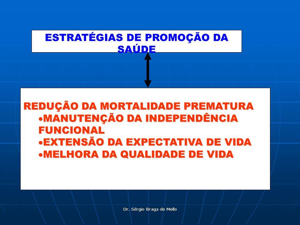 Dr. Sérgio Braga de Mello REDUÇÃO DA MORTALIDADE PREMATURA MANUTENÇÃO DA INDEPENDÊNCIA FUNCIONAL MANUTENÇÃO DA INDEPENDÊNCIA FUNCIONAL EXTENSÃO DA EXP