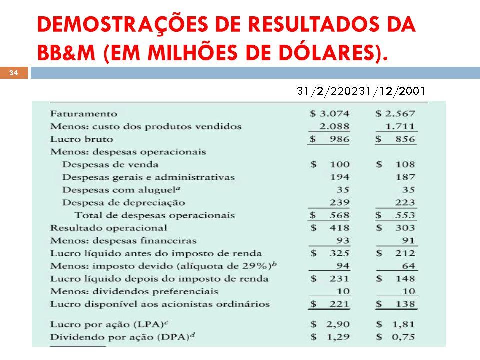 DEMOSTRAÇÕES DE RESULTADOS DA BB&M (EM MILHÕES DE DÓLARES). 34
