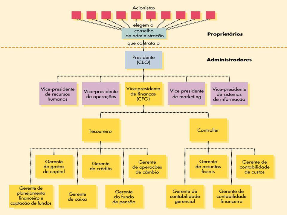 36 Capítulo 1 – Introdução à Administração Financeira – Prof.Mônica