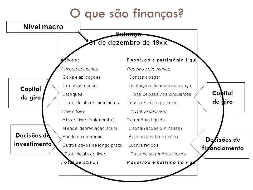 O que são finanças? Capital de giro Capital de giro Decisões de investimento Decisões de financiamento Nível macro