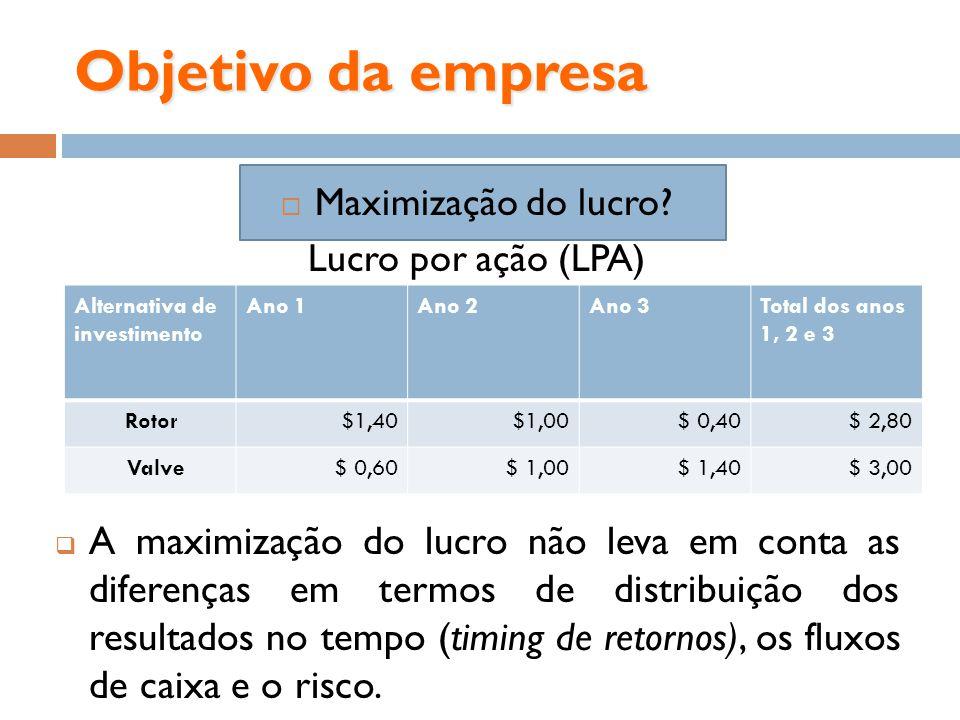 Objetivo da empresa Maximização do lucro? Lucro por ação (LPA) A maximização do lucro não leva em conta as diferenças em termos de distribuição dos re