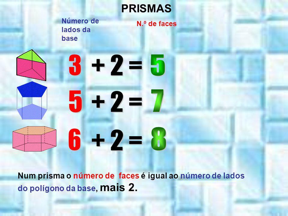 Número de lados da base N.º de faces PRISMAS Num prisma o número de faces é igual ao número de lados do polígono da base, mais 2.
