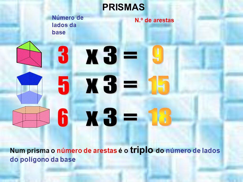 Número de lados da base N.º de arestas PRISMAS Num prisma o número de arestas é o triplo do número de lados do polígono da base
