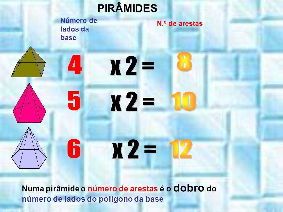 Número de lados da base N.º de arestas Numa pirâmide o número de arestas é o dobro do número de lados do polígono da base PIRÂMIDES