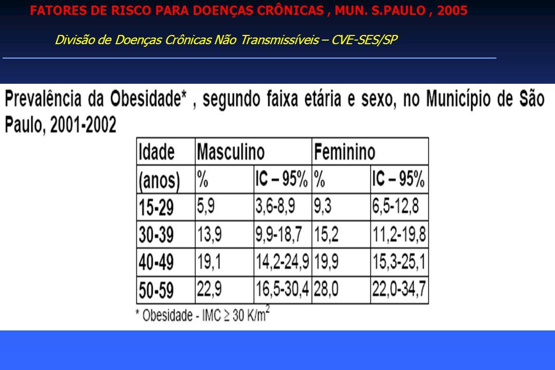 FATORES DE RISCO PARA DOENÇAS CRÔNICAS, MUN.