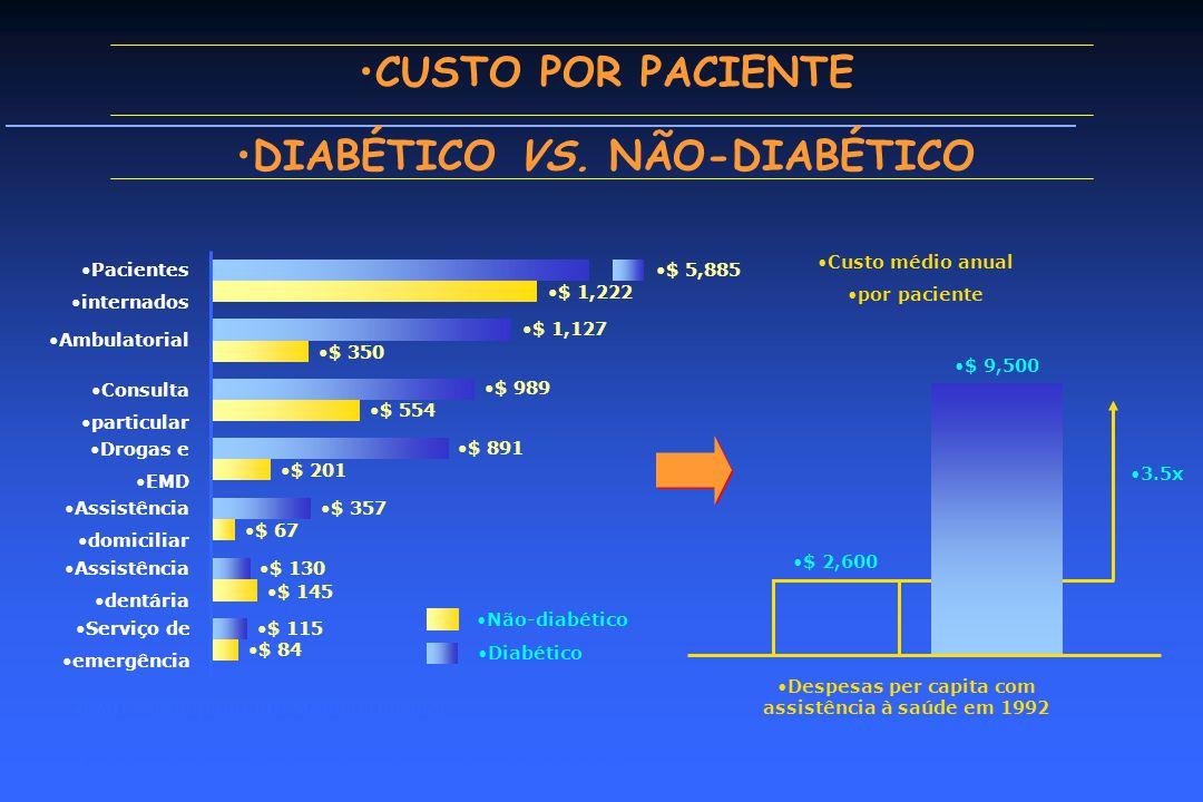 CUSTO POR PACIENTE DIABÉTICO VS.