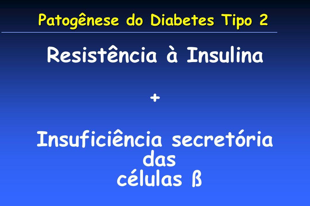 Patogênese do Diabetes Tipo 2 Resistência à Insulina + Insuficiência secretória das células ß