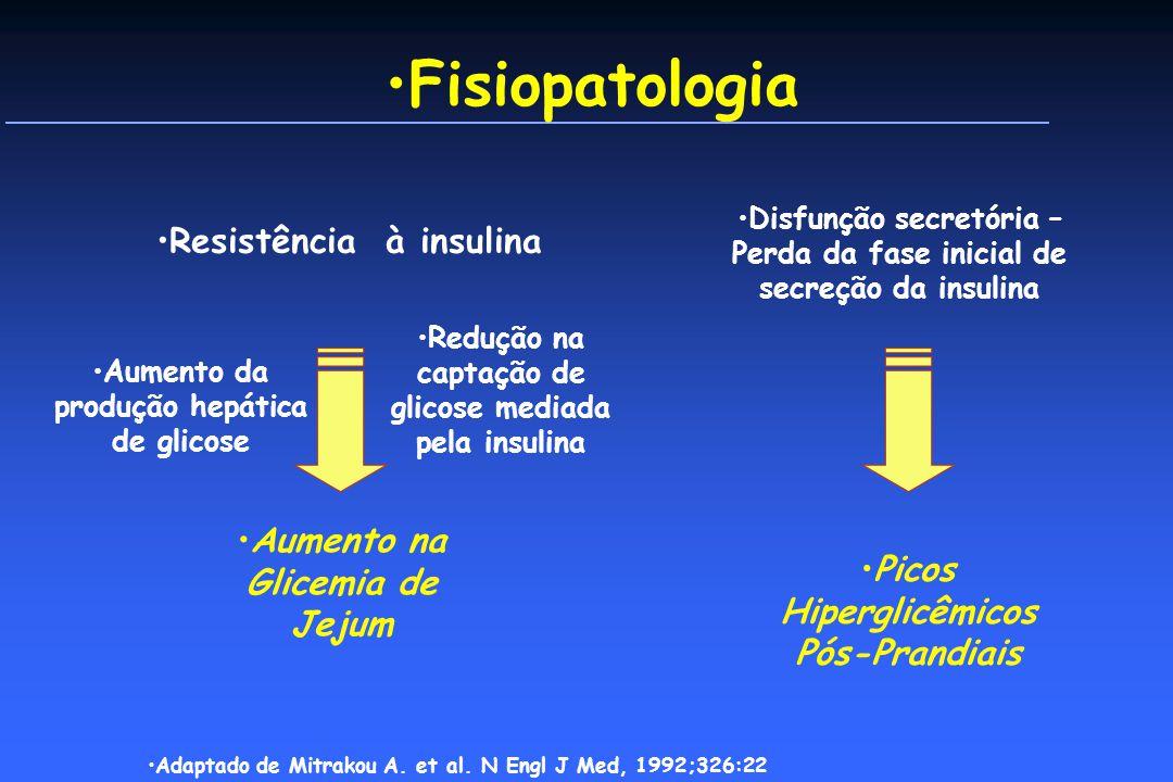 Fisiopatologia Disfunção secretória – Perda da fase inicial de secreção da insulina Picos Hiperglicêmicos Pós-Prandiais Resistência à insulina Aumento na Glicemia de Jejum Redução na captação de glicose mediada pela insulina Aumento da produção hepática de glicose Adaptado de Mitrakou A.