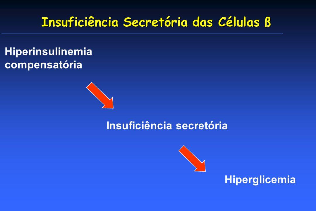 Hiperinsulinemia compensatória Insuficiência secretória Hiperglicemia Insuficiência Secretória das Células ß