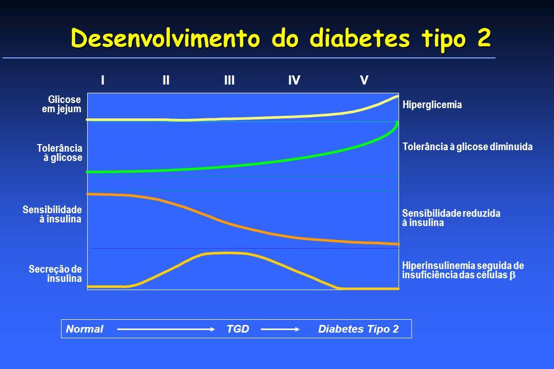Desenvolvimento do diabetes tipo 2 Glicose em jejum Tolerância à glicose Sensibilidade à insulina Secreção de insulina Hiperglicemia Tolerância à glicose diminuída Sensibilidade reduzida à insulina Hiperinsulinemia seguida de insuficiência das células Normal TGD Diabetes Tipo 2 IIIIIIIVV