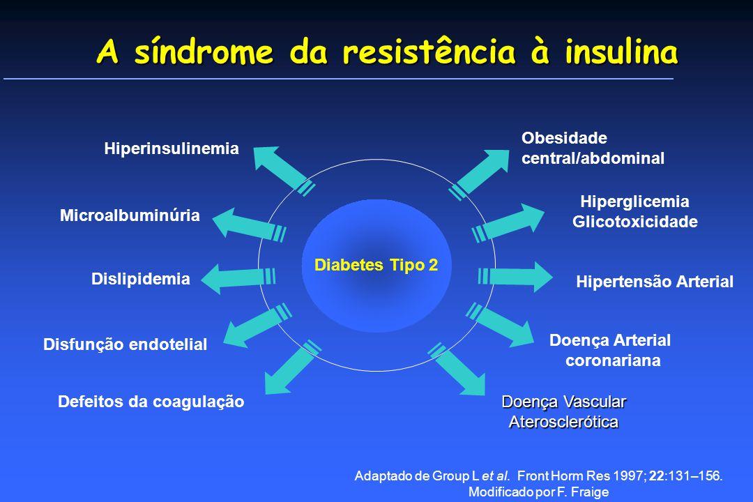 A síndrome da resistência à insulina Doença Vascular Aterosclerótica Microalbuminúria Hipertensão Arterial Obesidade central/abdominal Dislipidemia Hiperglicemia Glicotoxicidade Hiperinsulinemia Adaptado de Group L et al.