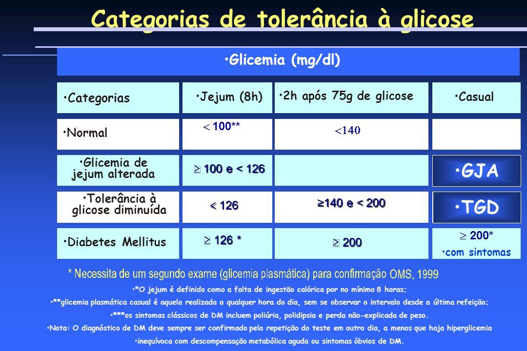 Categorias de tolerância à glicose Glicemia (mg/dl) Casual Categorias Normal 100** 100 e < 126 100 e < 126 126 126 126 * 126 * Jejum (8h) 2h após 75g de glicose Diabetes Mellitus Glicemia de jejum alterada 140 e < 200 200 200 200* com sintomas Tolerância à glicose diminuída GJA TGD *O jejum é definido como a falta de ingestão calórica por no mínimo 8 horas; **glicemia plasmática casual é aquela realizada a qualquer hora do dia, sem se observar o intervalo desde a última refeição; ***os sintomas clássicos de DM incluem poliúria, polidipsia e perda não-explicada de peso.