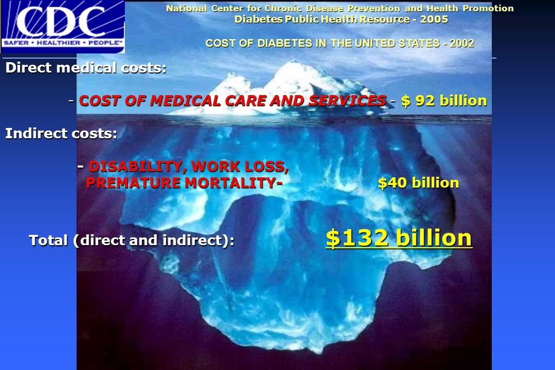 Direct medical costs: - COST OF MEDICAL CARE AND SERVICES - $ 92 billion Indirect costs: - DISABILITY, WORK LOSS, - DISABILITY, WORK LOSS, PREMATURE MORTALITY- $40 billion PREMATURE MORTALITY- $40 billion Total (direct and indirect): $132 billion Total (direct and indirect): $132 billion National Center for Chronic Disease Prevention and Health Promotion Diabetes Public Health Resource - 2005 COST OF DIABETES IN THE UNITED STATES - 2002