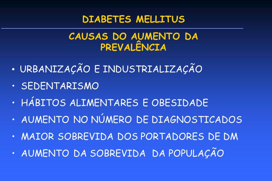 DIABETES MELLITUS CAUSAS DO AUMENTO DA PREVALÊNCIA URBANIZAÇÃO E INDUSTRIALIZAÇÃO SEDENTARISMO HÁBITOS ALIMENTARES E OBESIDADE AUMENTO NO NÚMERO DE DIAGNOSTICADOS MAIOR SOBREVIDA DOS PORTADORES DE DM AUMENTO DA SOBREVIDA DA POPULAÇÃO