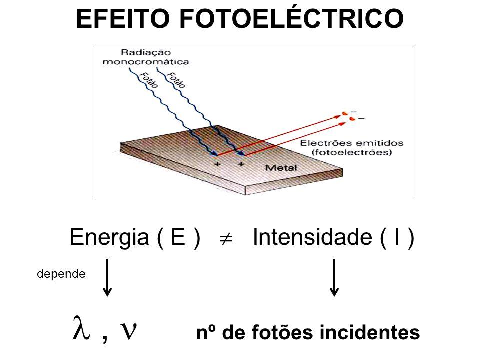 Energia ( E ) Intensidade ( I ) depende, nº de fotões incidentes EFEITO FOTOELÉCTRICO