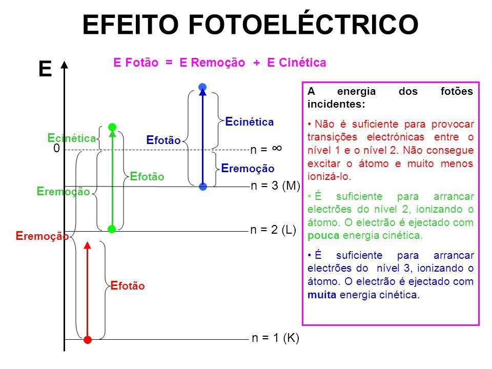 EFEITO FOTOELÉCTRICO E n = 0 E cinética E remoção E fotão n = 1 (K) n = 2 (L) n = 3 (M) A energia dos fotões incidentes: Não é suficiente para provoca