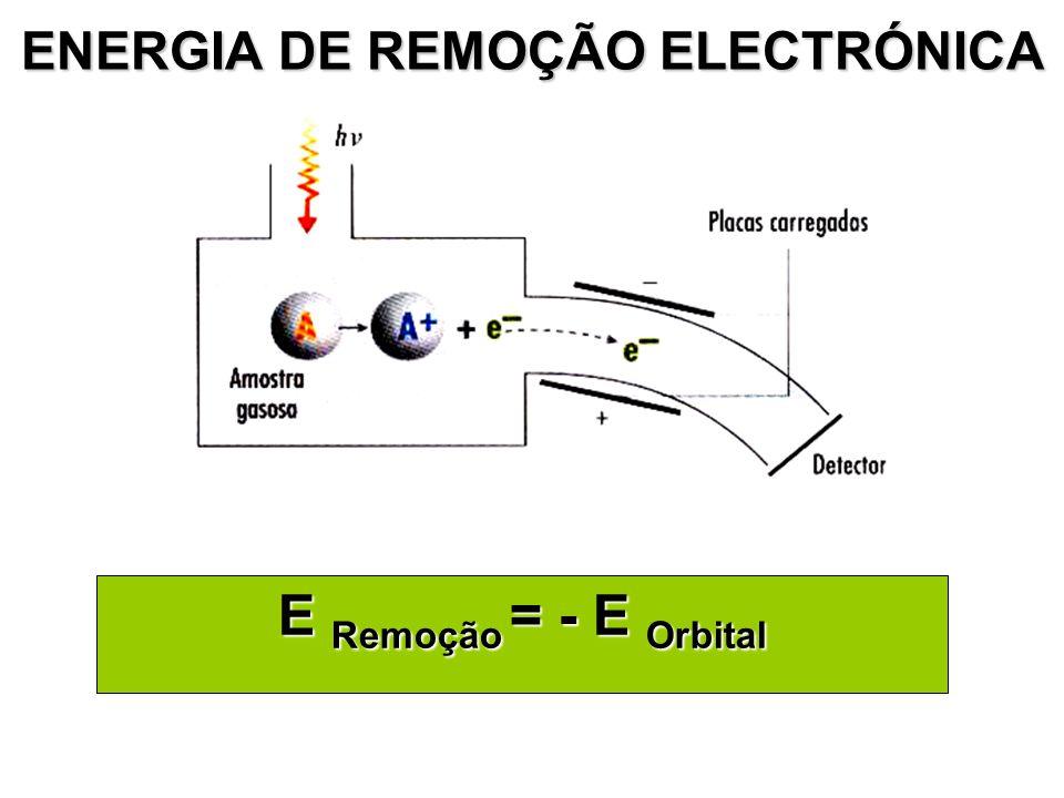 ENERGIA DE REMOÇÃO ELECTRÓNICA E Remoção = - E Orbital