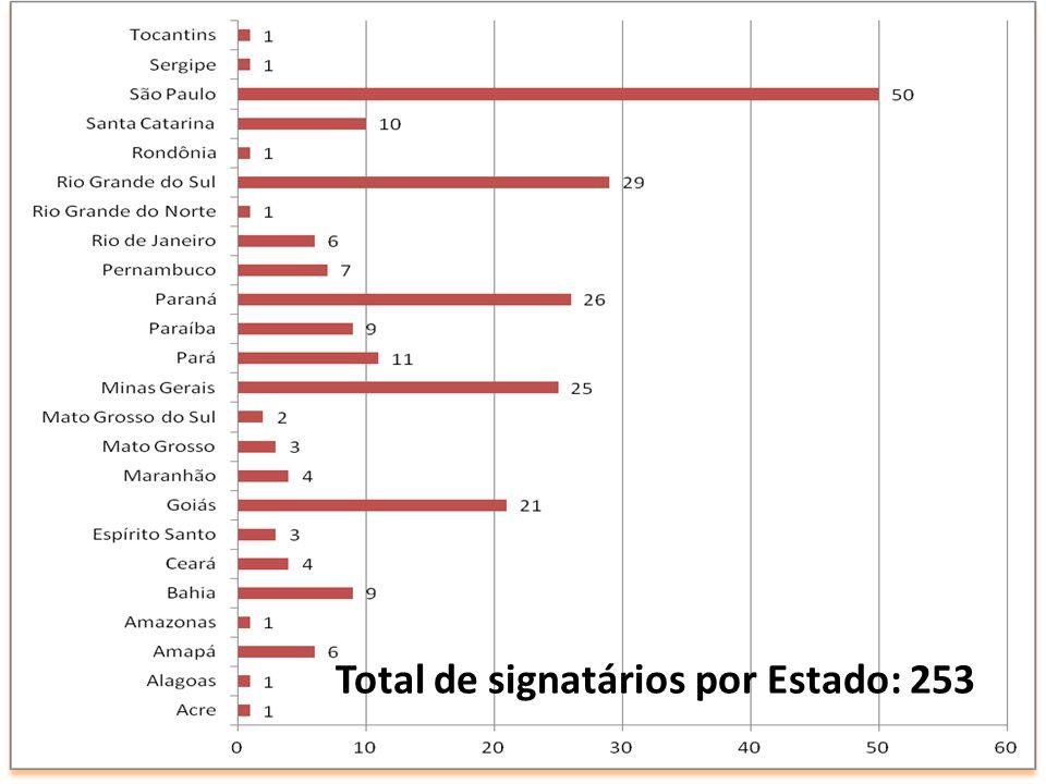 Total de signatários por Estado: 253