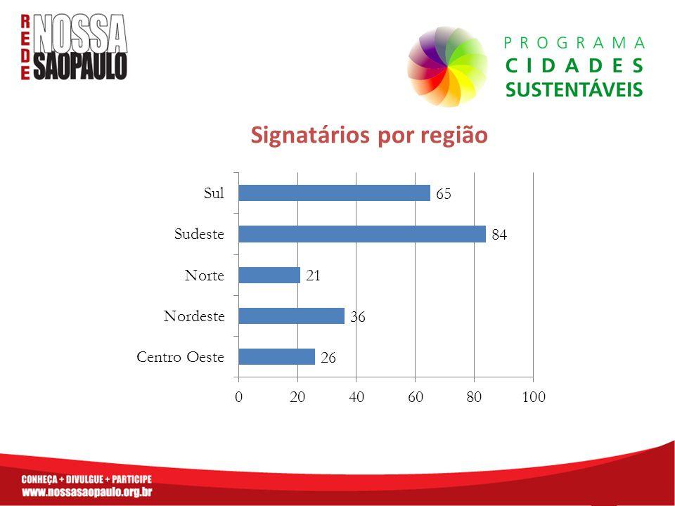 Signatários por região