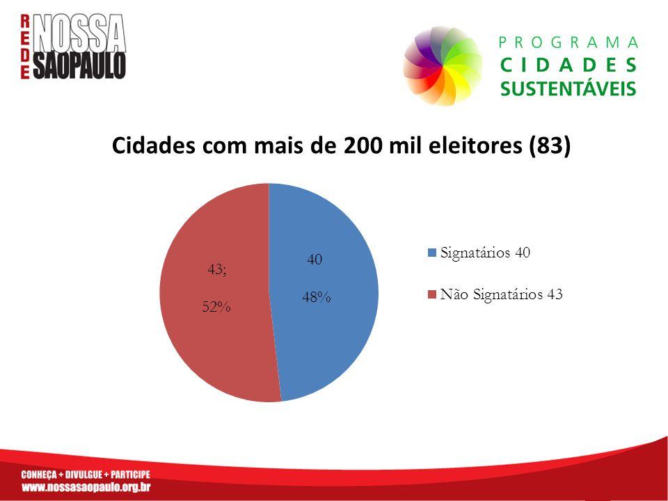 Cidades com mais de 200 mil eleitores (83)