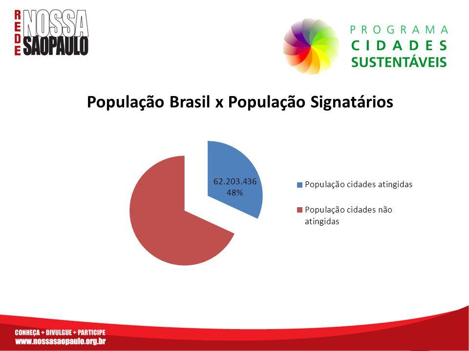 População Brasil x População Signatários
