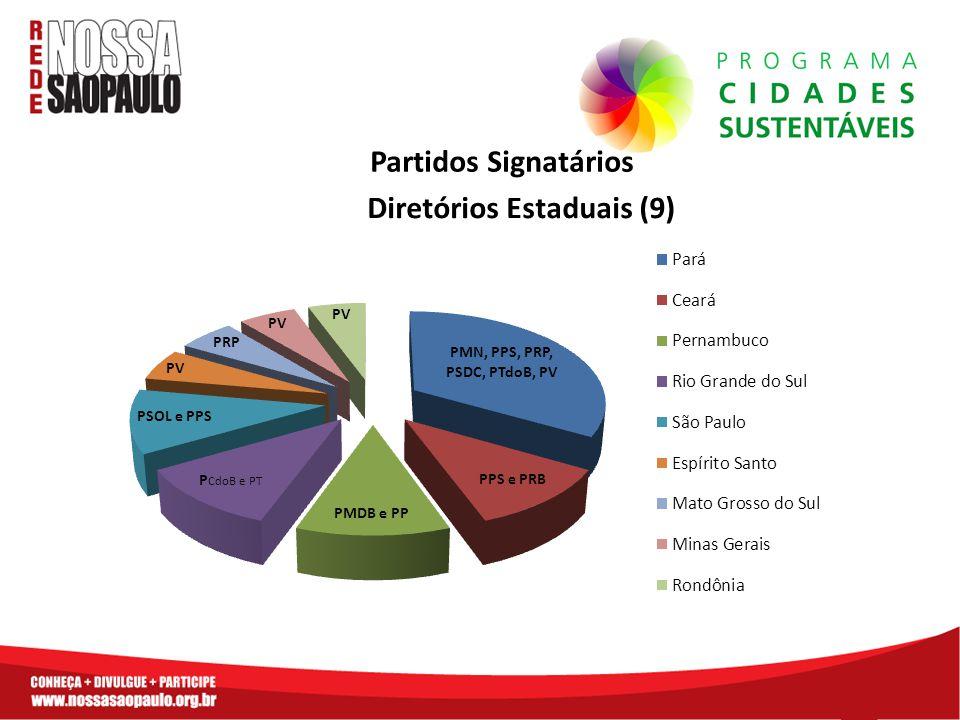 Partidos Signatários Diretórios Estaduais (9)