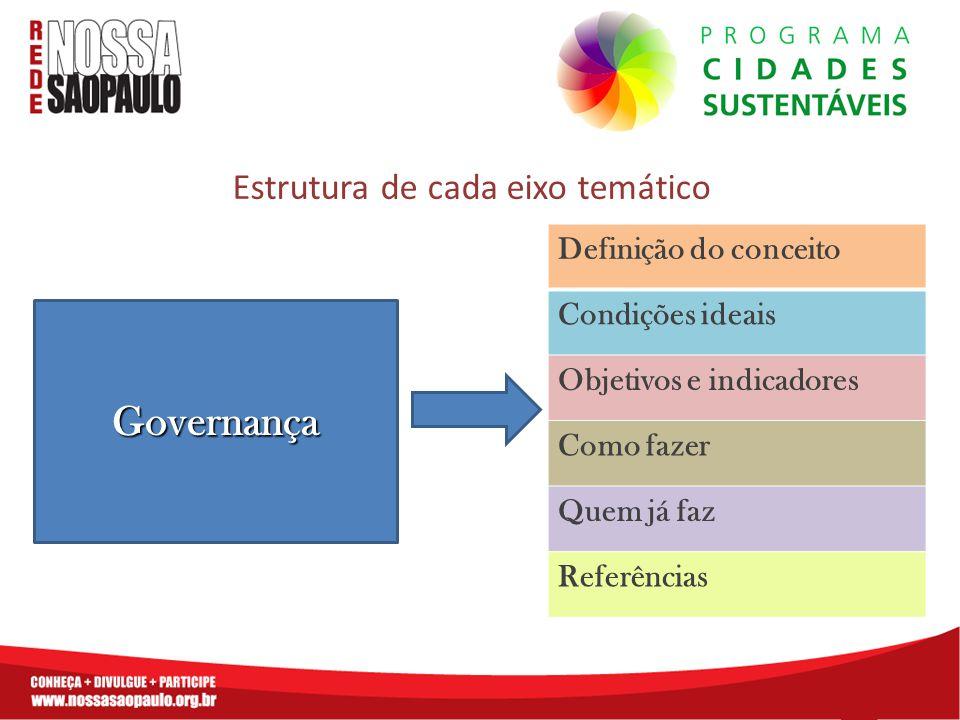 Estrutura de cada eixo temático Governança Definição do conceito Condições ideais Objetivos e indicadores Como fazer Quem já faz Referências