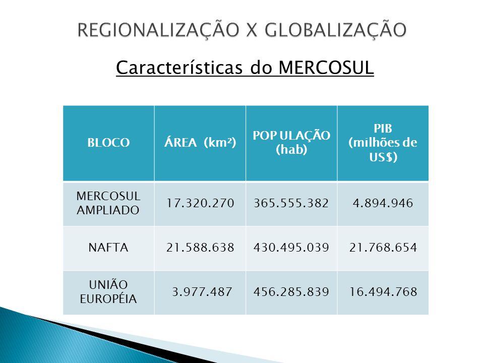 Características do MERCOSUL BLOCOÁREA (km²) POP ULAÇÃO (hab) PIB (milhões de US$) MERCOSUL AMPLIADO 17.320.270365.555.3824.894.946 NAFTA21.588.638430.