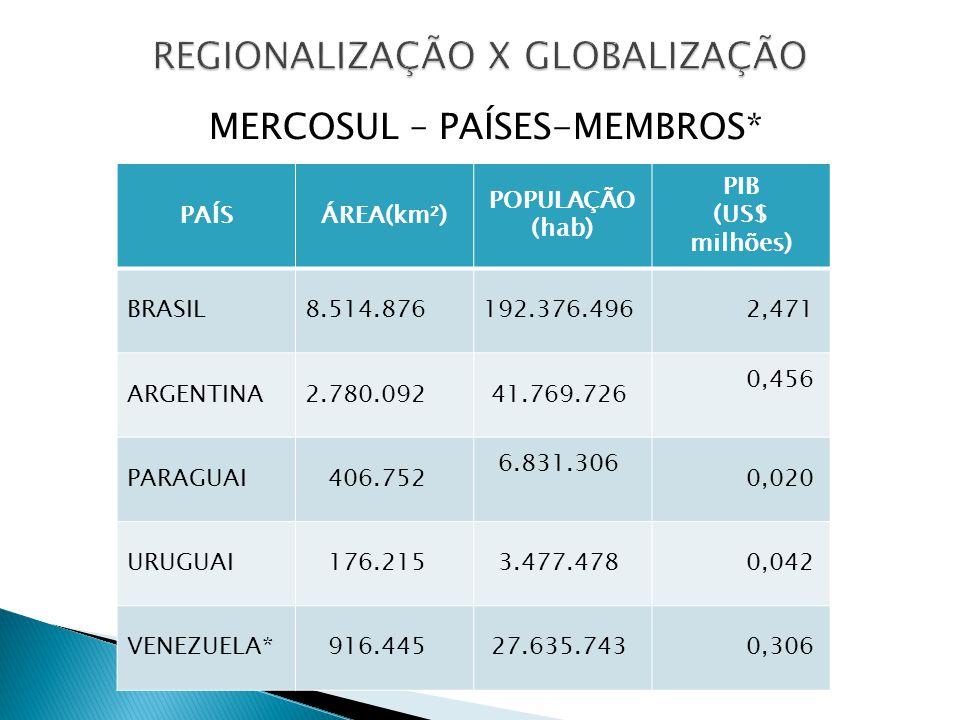 MERCOSUL – PAÍSES-MEMBROS* PAÍSÁREA(km²) POPULAÇÃO (hab) PIB (US$ milhões) BRASIL8.514.876192.376.496 2,471 ARGENTINA2.780.092 41.769.726 0,456 PARAGU