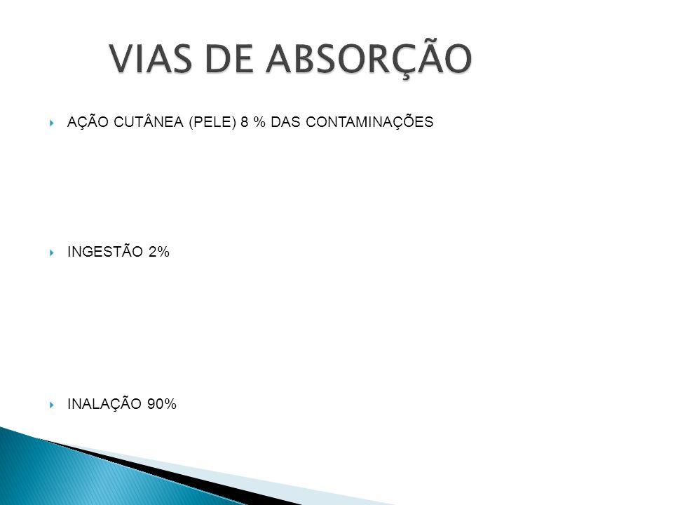 AÇÃO CUTÂNEA (PELE) 8 % DAS CONTAMINAÇÕES INGESTÃO 2% INALAÇÃO 90%
