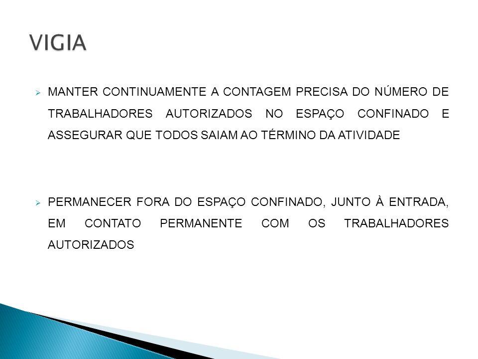 MANTER CONTINUAMENTE A CONTAGEM PRECISA DO NÚMERO DE TRABALHADORES AUTORIZADOS NO ESPAÇO CONFINADO E ASSEGURAR QUE TODOS SAIAM AO TÉRMINO DA ATIVIDADE PERMANECER FORA DO ESPAÇO CONFINADO, JUNTO À ENTRADA, EM CONTATO PERMANENTE COM OS TRABALHADORES AUTORIZADOS