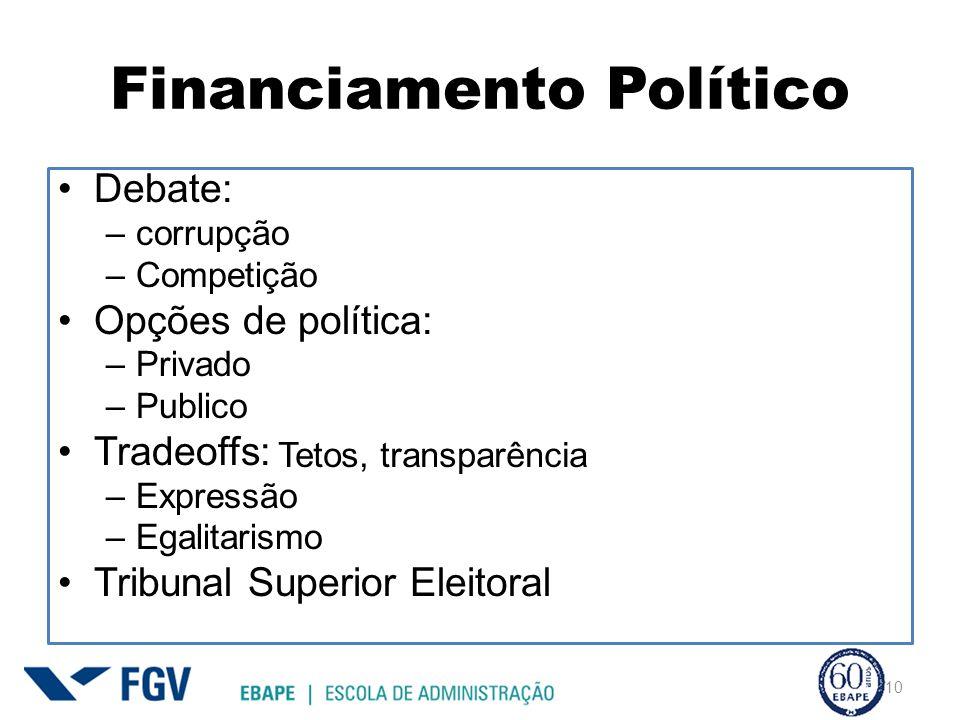 Financiamento Político Debate: –corrupção –Competição Opções de política: –Privado –Publico Tradeoffs: –Expressão –Egalitarismo Tribunal Superior Eleitoral 10 Tetos, transparência