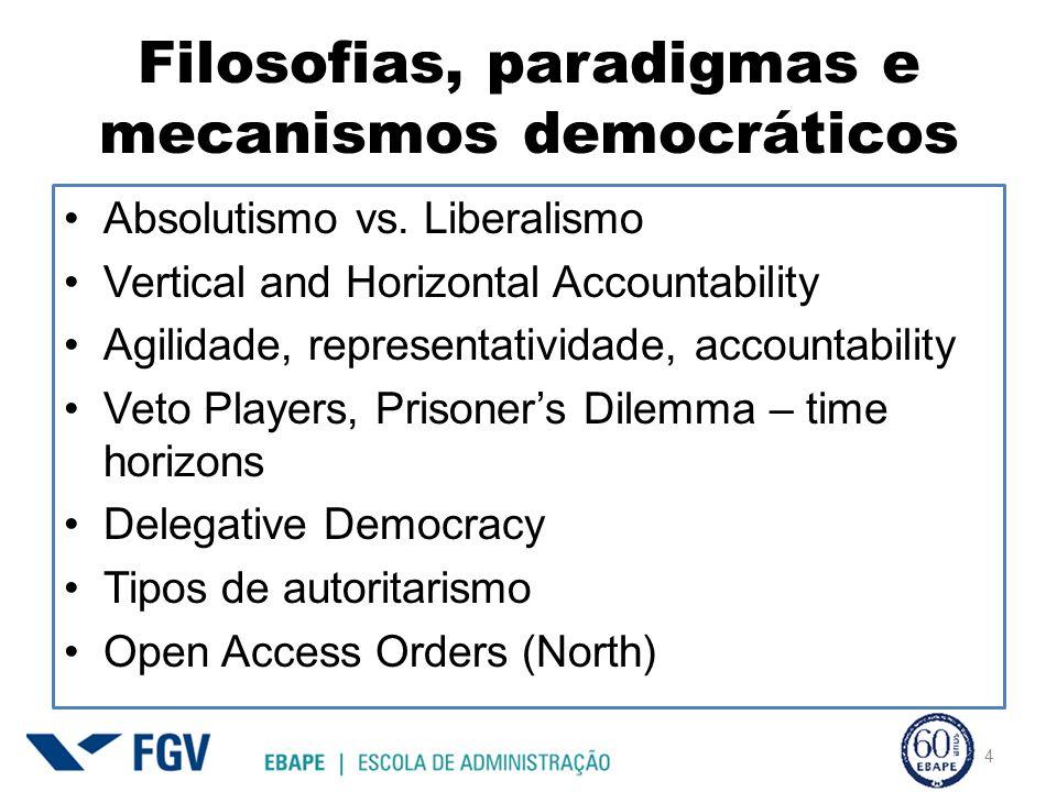 Filosofias, paradigmas e mecanismos democráticos Absolutismo vs.
