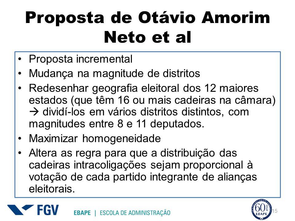 Proposta de Otávio Amorim Neto et al Proposta incremental Mudança na magnitude de distritos Redesenhar geografia eleitoral dos 12 maiores estados (que