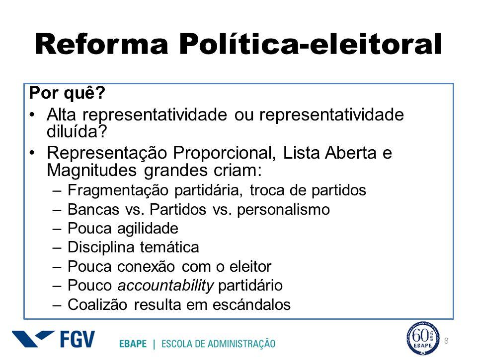 Reforma Política-eleitoral Por quê? Alta representatividade ou representatividade diluída? Representação Proporcional, Lista Aberta e Magnitudes grand