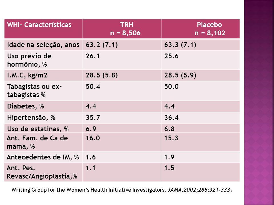 WHI- Características TRH n = 8,506 Placebo n = 8,102 Idade na seleção, anos63.2 (7.1)63.3 (7.1) Uso prévio de hormônio, % 26.125.6 I.M.C, kg/m228.5 (5